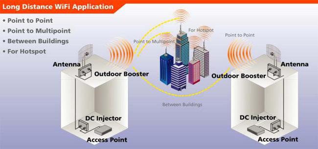 Taiwan Wireless Antenna Wifi Antenna Antenna2 4ghz 5 8ghz